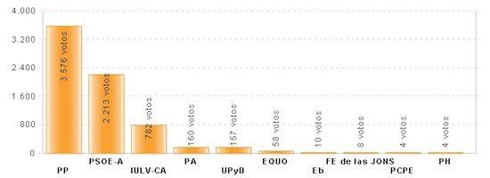 Resultados de las Elecciones al Parlamento de Andalucía de 2012 en Nerja